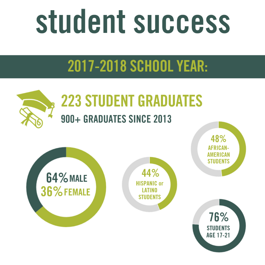 this infographic, titled 'student success', shows several data points describing the demographic data of Ombudsman Chicago students. At the top is the title 'student success'. The subtitle is '2017-2018 School Year'. Below that are 5 data points: - 223 student graduates (900+ graduates since 2013) - gender breakdown: 64% male and 36% female - 44% of students self-identify as hispanic or latino - 48% of students self-identify as african american  - 76% of students are between the ages of 17-21